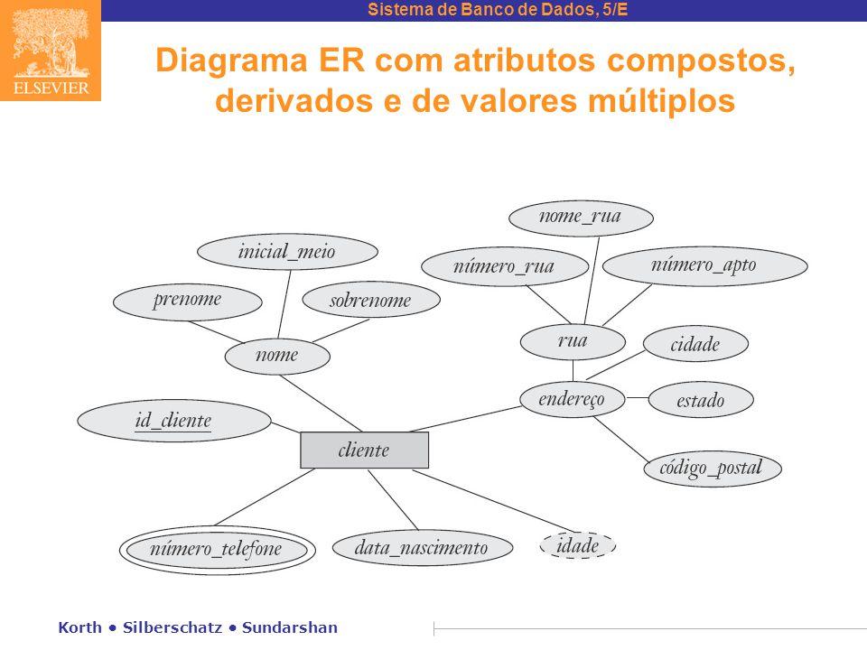 Sistema de Banco de Dados, 5/E Korth • Silberschatz • Sundarshan Diagrama ER com atributos compostos, derivados e de valores múltiplos