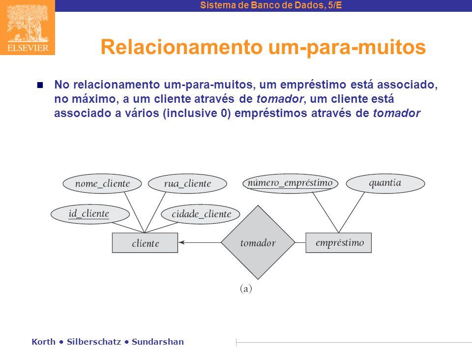 Sistema de Banco de Dados, 5/E Korth • Silberschatz • Sundarshan Relacionamento um-para-muitos n No relacionamento um-para-muitos, um empréstimo está