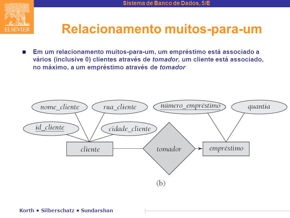 Sistema de Banco de Dados, 5/E Korth • Silberschatz • Sundarshan Relacionamento muitos-para-um n Em um relacionamento muitos-para-um, um empréstimo es