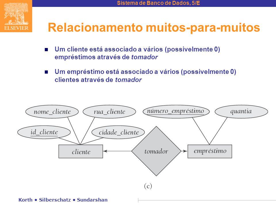 Sistema de Banco de Dados, 5/E Korth • Silberschatz • Sundarshan Relacionamento muitos-para-muitos n Um cliente está associado a vários (possivelmente