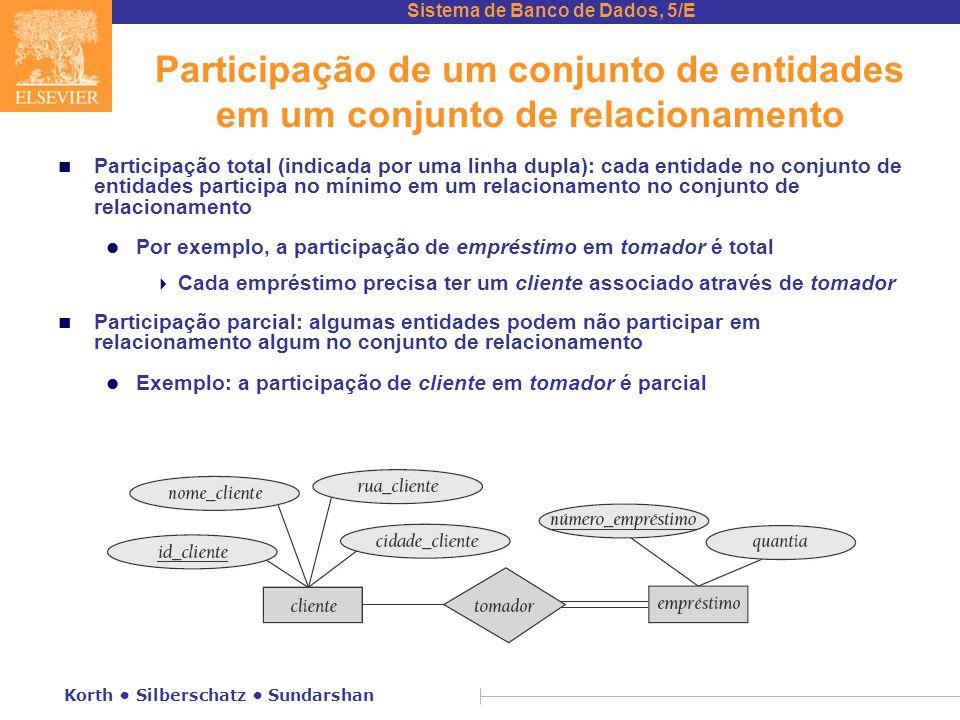 Sistema de Banco de Dados, 5/E Korth • Silberschatz • Sundarshan Participação de um conjunto de entidades em um conjunto de relacionamento n Participa