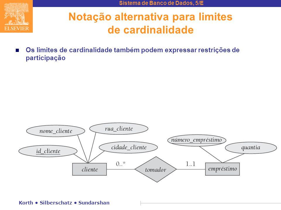 Sistema de Banco de Dados, 5/E Korth • Silberschatz • Sundarshan Notação alternativa para limites de cardinalidade n Os limites de cardinalidade també