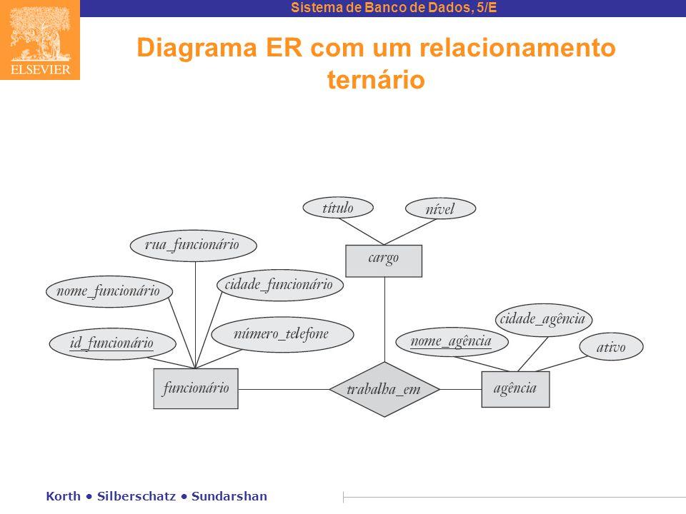Sistema de Banco de Dados, 5/E Korth • Silberschatz • Sundarshan Diagrama ER com um relacionamento ternário