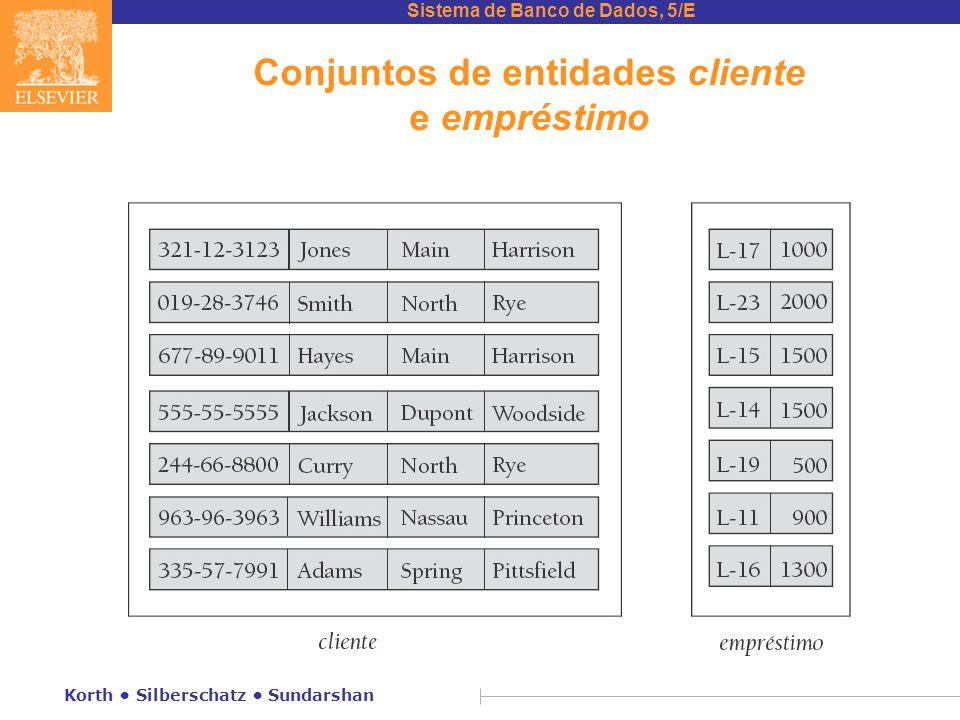Sistema de Banco de Dados, 5/E Korth • Silberschatz • Sundarshan Chaves para conjuntos de relacionamento n A combinação de chaves primárias dos conjuntos de entidades participantes forma uma superchave de um conjunto de relacionamento.