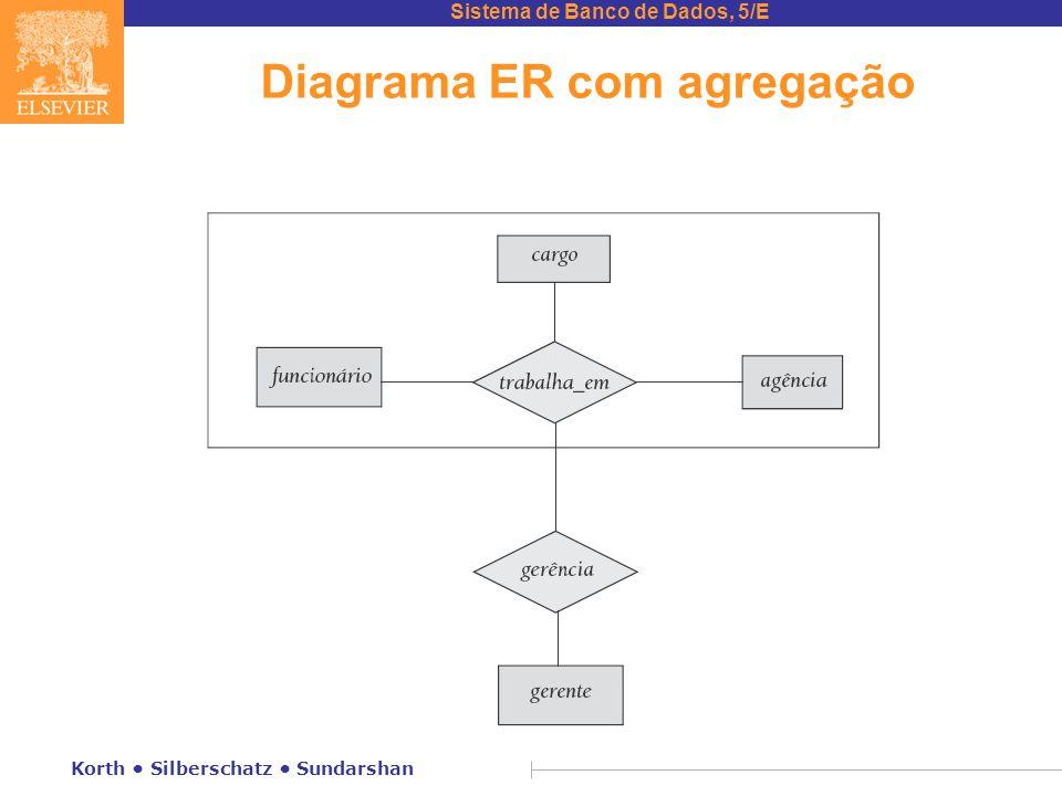 Sistema de Banco de Dados, 5/E Korth • Silberschatz • Sundarshan Diagrama ER com agregação