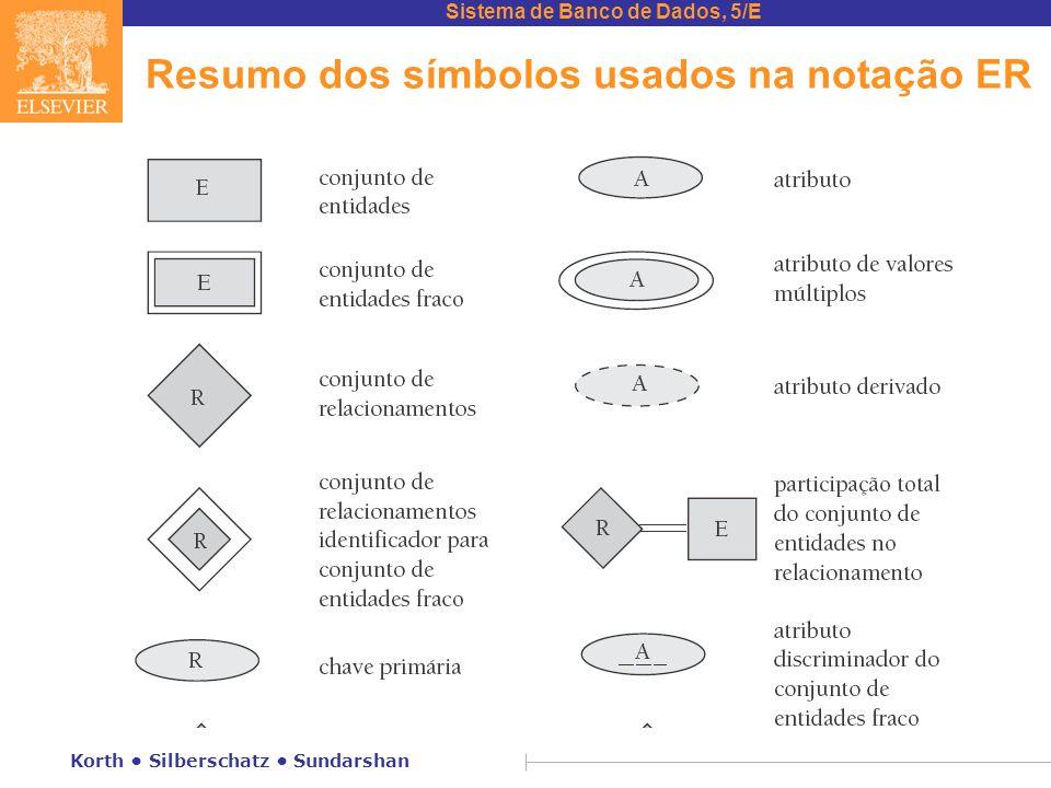 Sistema de Banco de Dados, 5/E Korth • Silberschatz • Sundarshan Resumo dos símbolos usados na notação ER