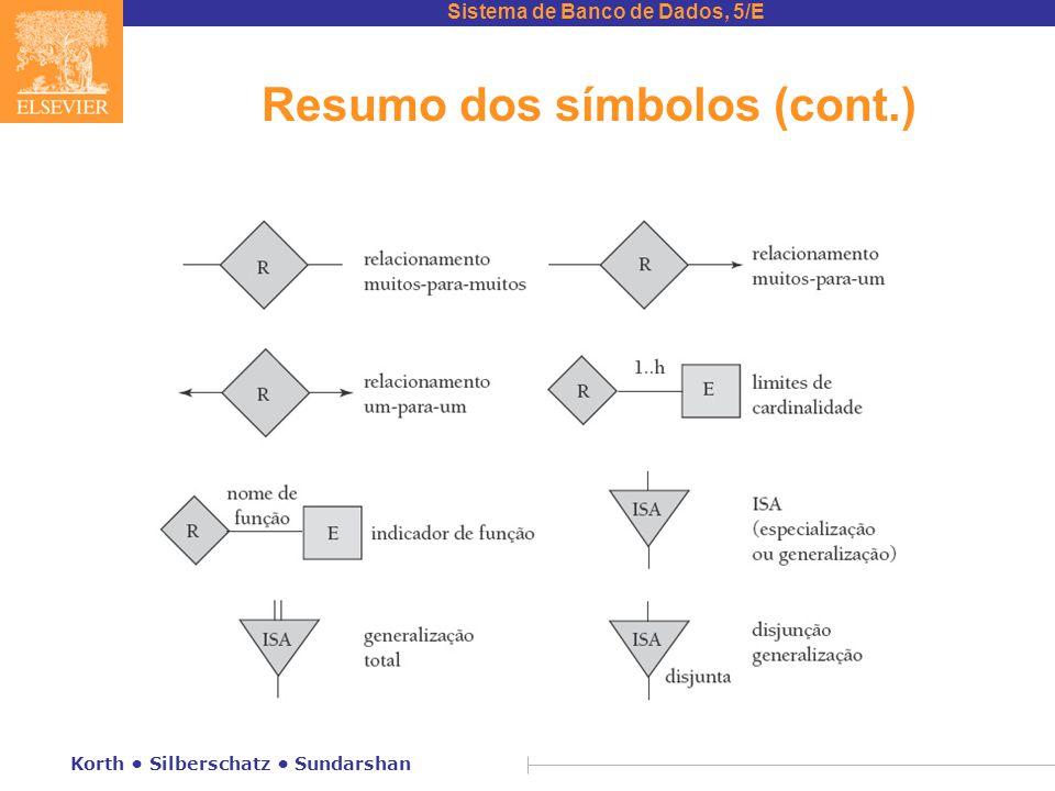 Sistema de Banco de Dados, 5/E Korth • Silberschatz • Sundarshan Resumo dos símbolos (cont.)