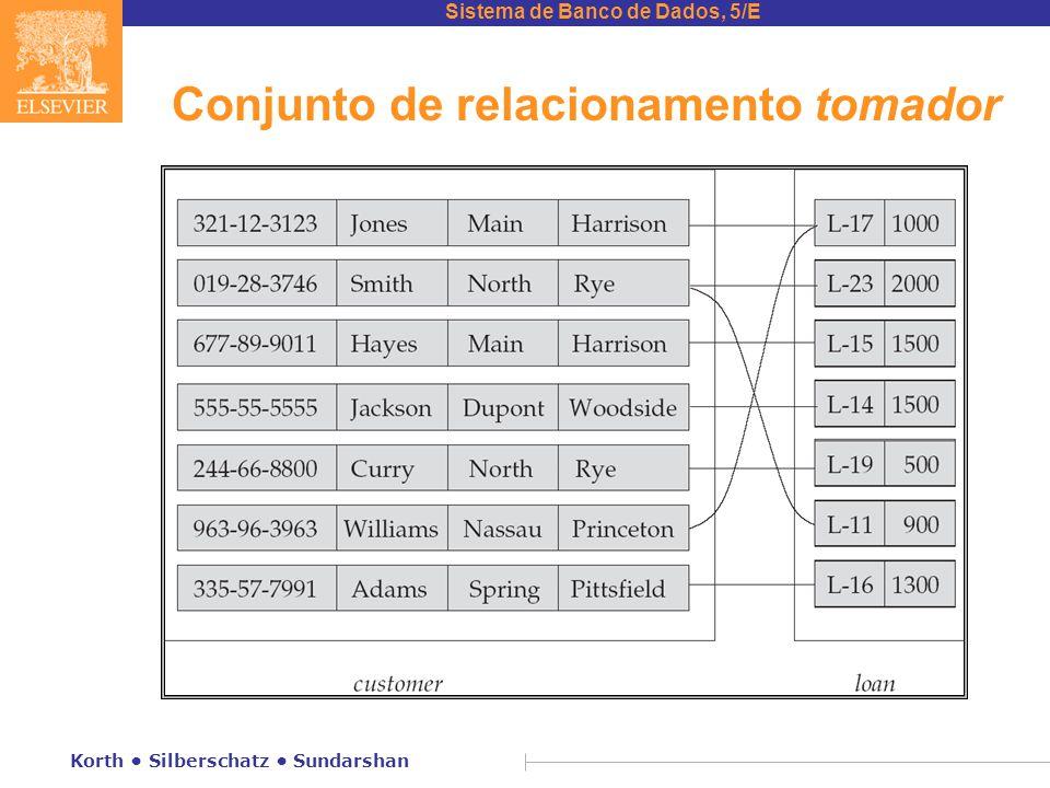 Sistema de Banco de Dados, 5/E Korth • Silberschatz • Sundarshan Conjuntos de relacionamento (cont.) n Um atributo também pode ser uma propriedade de um conjunto de relacionamento.