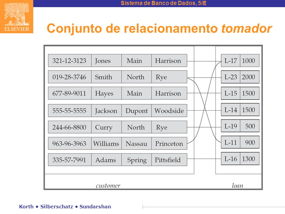 Sistema de Banco de Dados, 5/E Korth • Silberschatz • Sundarshan Conjunto de relacionamento tomador