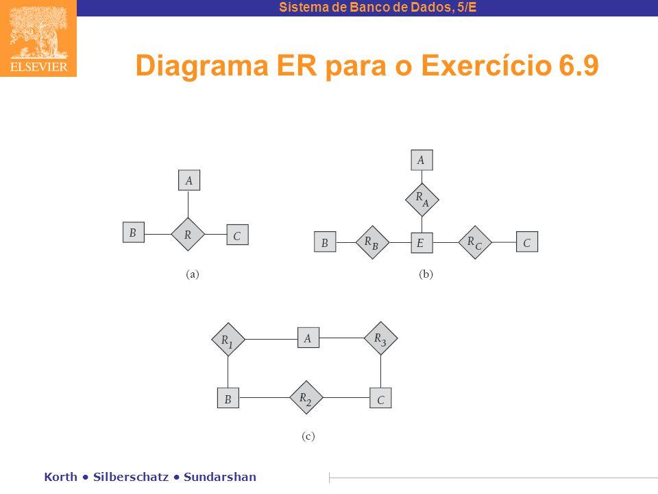 Sistema de Banco de Dados, 5/E Korth • Silberschatz • Sundarshan Diagrama ER para o Exercício 6.9