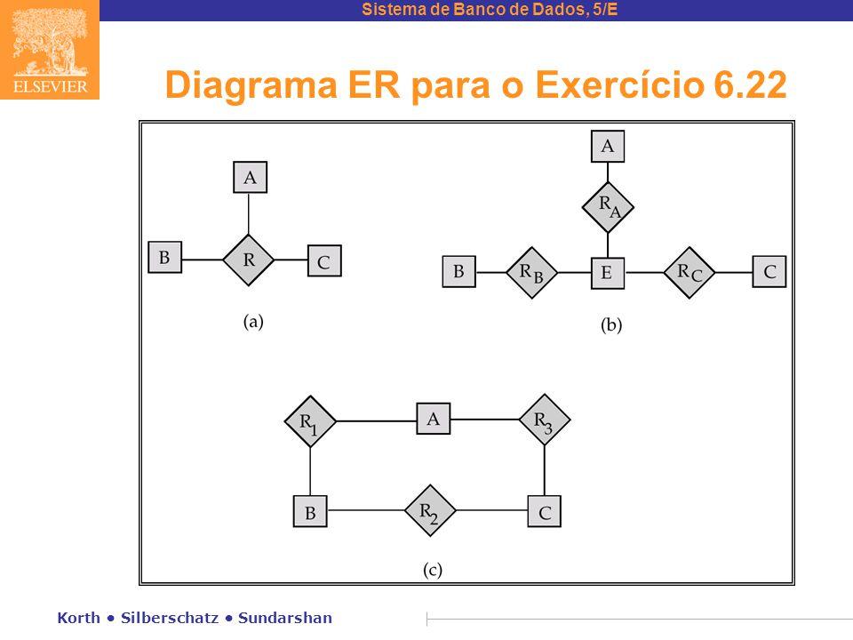 Sistema de Banco de Dados, 5/E Korth • Silberschatz • Sundarshan Diagrama ER para o Exercício 6.22