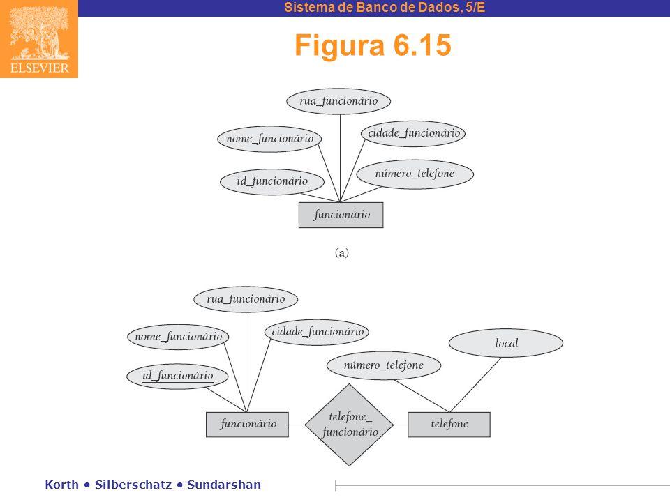 Sistema de Banco de Dados, 5/E Korth • Silberschatz • Sundarshan Figura 6.15