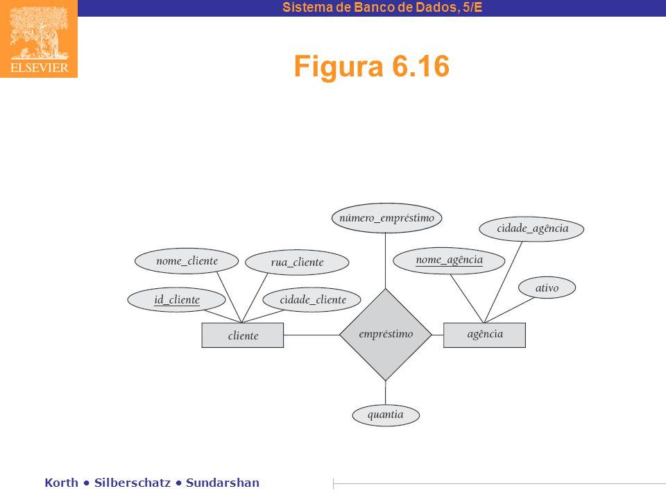 Sistema de Banco de Dados, 5/E Korth • Silberschatz • Sundarshan Figura 6.16