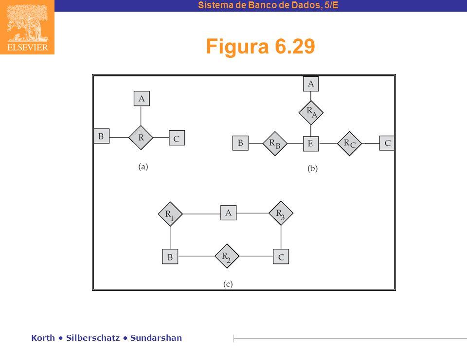 Sistema de Banco de Dados, 5/E Korth • Silberschatz • Sundarshan Figura 6.29