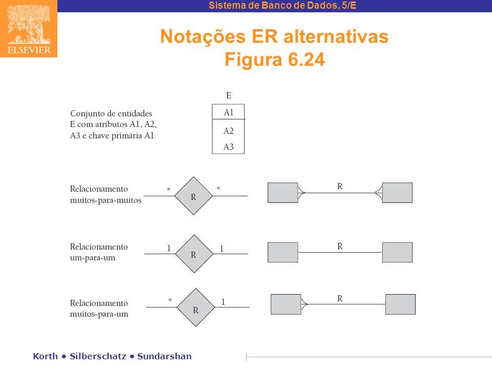 Sistema de Banco de Dados, 5/E Korth • Silberschatz • Sundarshan Notações ER alternativas Figura 6.24
