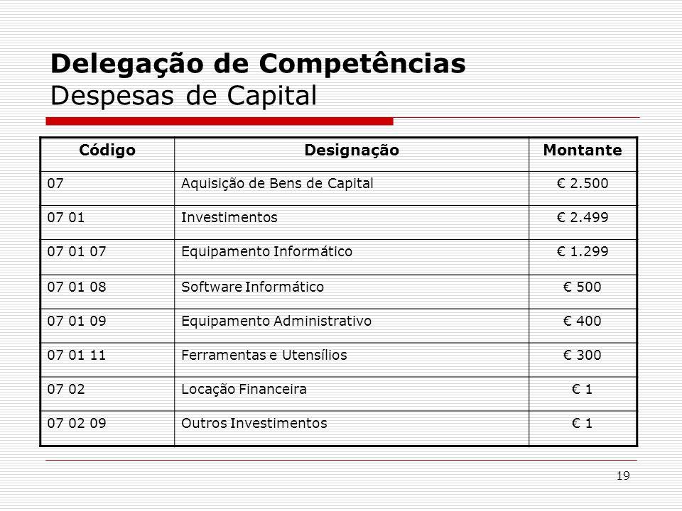19 Delegação de Competências Despesas de Capital CódigoDesignaçãoMontante 07Aquisição de Bens de Capital€ 2.500 07 01Investimentos€ 2.499 07 01 07Equi