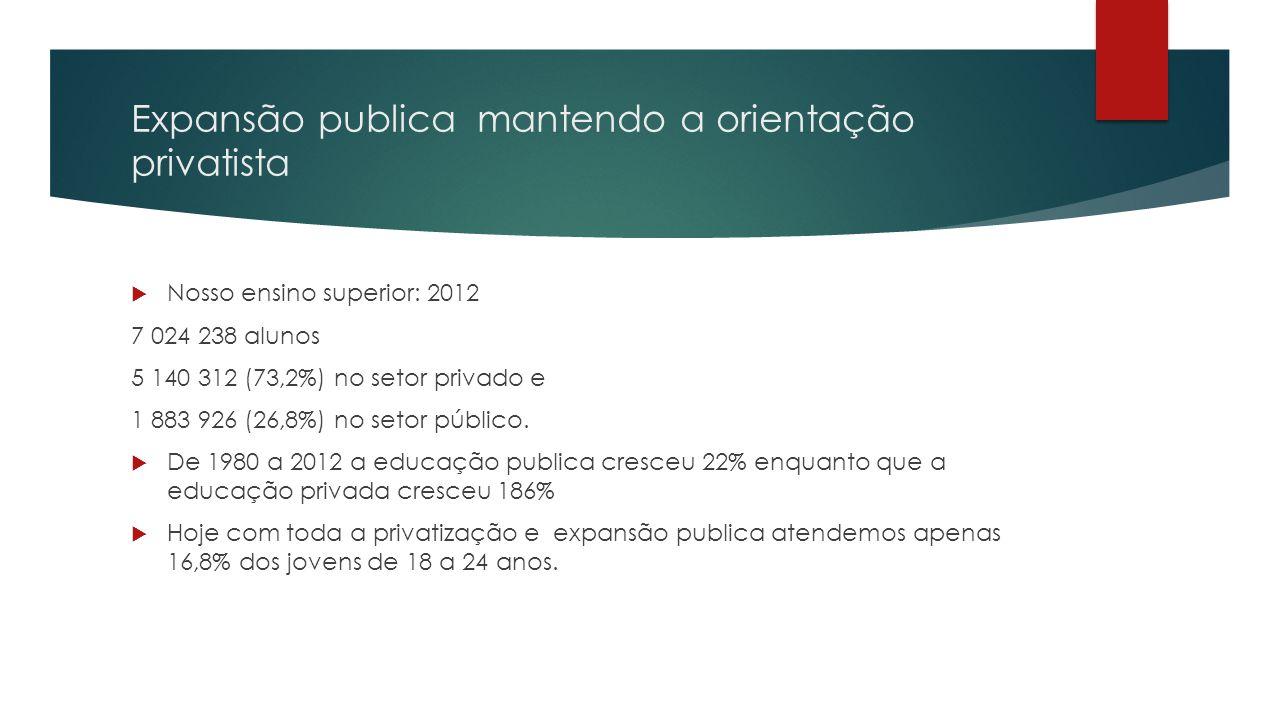 Expansão publica mantendo a orientação privatista  Nosso ensino superior: 2012 7 024 238 alunos 5 140 312 (73,2%) no setor privado e 1 883 926 (26,8%
