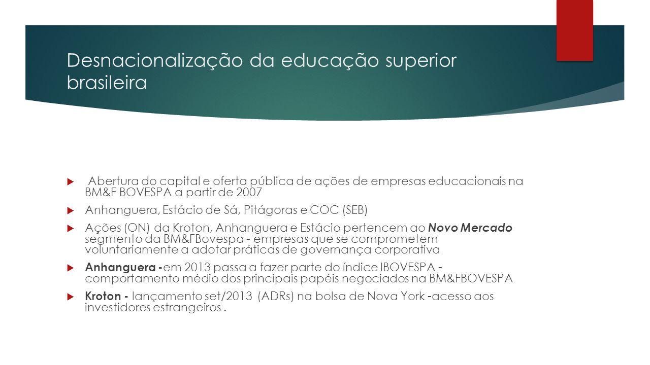 Desnacionalização da educação superior brasileira  Abertura do capital e oferta pública de ações de empresas educacionais na BM&F BOVESPA a partir de 2007  Anhanguera, Estácio de Sá, Pitágoras e COC (SEB)  Ações (ON) da Kroton, Anhanguera e Estácio pertencem ao Novo Mercado segmento da BM&FBovespa - empresas que se comprometem voluntariamente a adotar práticas de governança corporativa  Anhanguera - em 2013 passa a fazer parte do índice IBOVESPA - comportamento médio dos principais papéis negociados na BM&FBOVESPA  Kroton - lançamento set/2013 (ADRs) na bolsa de Nova York -acesso aos investidores estrangeiros.