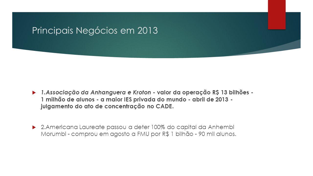 Principais Negócios em 2013  1.Associação da Anhanguera e Kroton - valor da operação R$ 13 bilhões - 1 milhão de alunos - a maior IES privada do mundo - abril de 2013 - julgamento do ato de concentração no CADE.