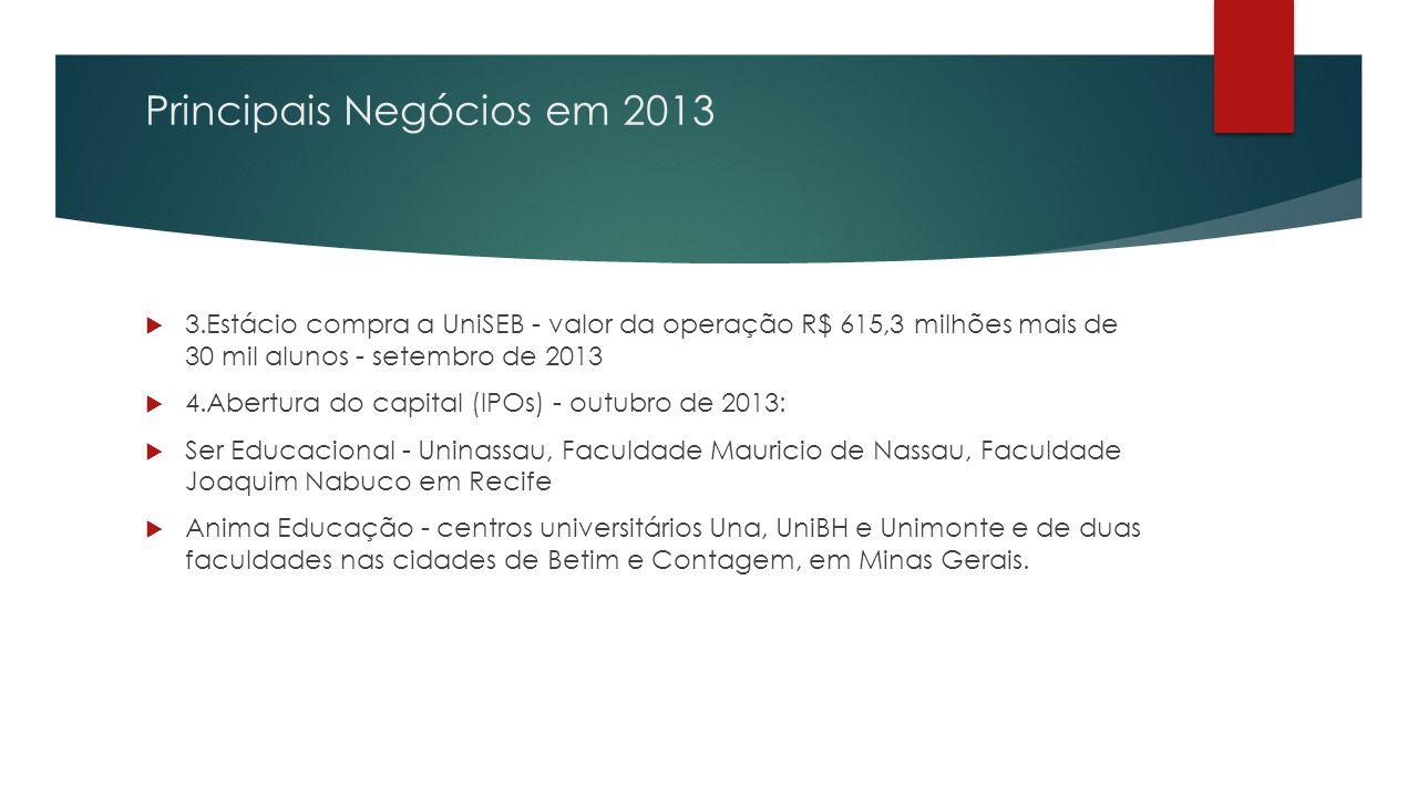 Principais Negócios em 2013  3.Estácio compra a UniSEB - valor da operação R$ 615,3 milhões mais de 30 mil alunos - setembro de 2013  4.Abertura do