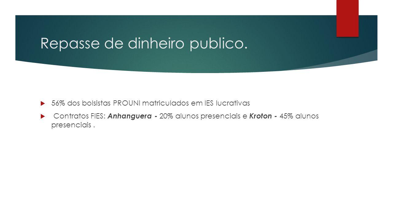 Repasse de dinheiro publico.  56% dos bolsistas PROUNI matriculados em IES lucrativas  Contratos FIES: Anhanguera - 20% alunos presenciais e Kroton