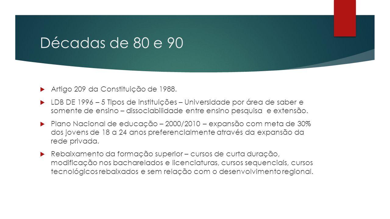 Décadas de 80 e 90  Artigo 209 da Constituição de 1988.  LDB DE 1996 – 5 Tipos de instituições – Universidade por área de saber e somente de ensino