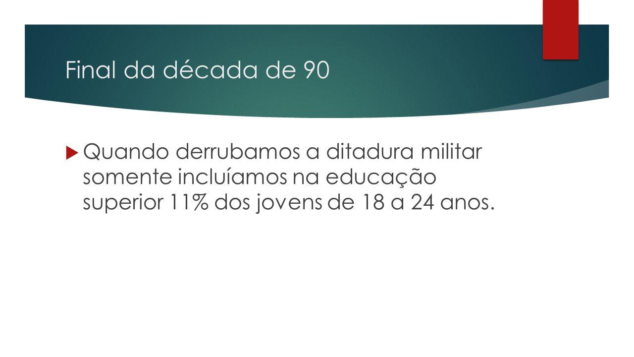 Final da década de 90  Quando derrubamos a ditadura militar somente incluíamos na educação superior 11% dos jovens de 18 a 24 anos.