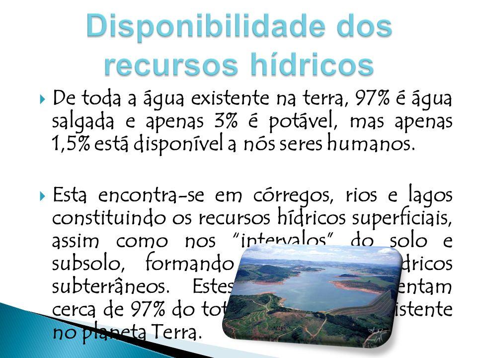  Exemplos de usos de recursos hídricos da população: → Agricultura → Indústria → Consumo Doméstico  A maior parte da água é gasta na agricultura (70%), seguida da indústria (20%) e no consumo doméstico (10%).