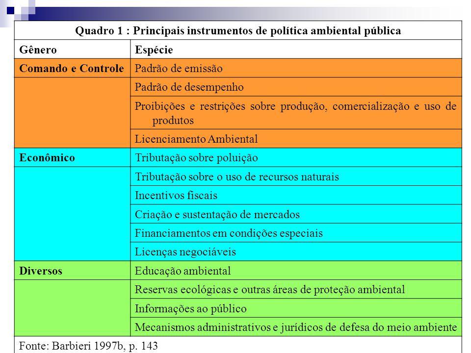 Quadro 1 : Principais instrumentos de política ambiental pública GêneroEspécie Comando e ControlePadrão de emissão Padrão de desempenho Proibições e r