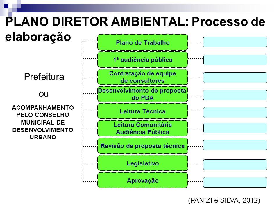 Plano de Trabalho 1ª audiência pública Contratação de equipe de consultores Desenvolvimento de proposta do PDA Leitura Técnica Leitura Comunitária Aud