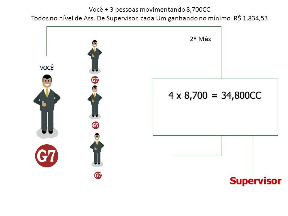 4 x 8,700 = 34,800CC VOCÊ Você + 3 pessoas movimentando 8,700CC Todos no nível de Ass. De Supervisor, cada Um ganhando no mínimo R$ 1.834,53 Superviso