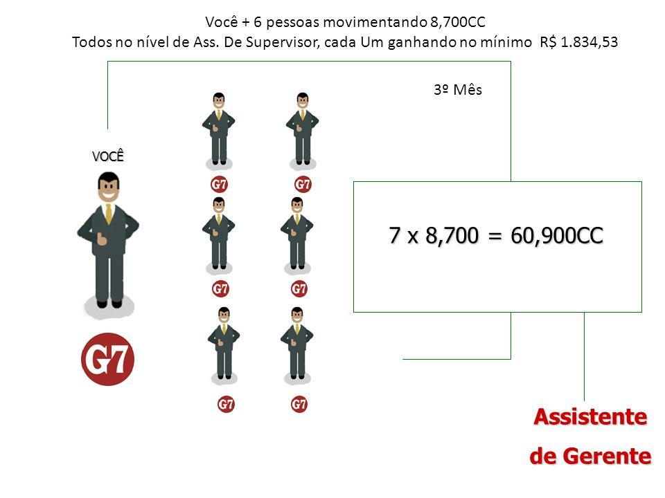 7 x 8,700 = 60,900CC VOCÊ Você + 6 pessoas movimentando 8,700CC Todos no nível de Ass. De Supervisor, cada Um ganhando no mínimo R$ 1.834,53 Assistent