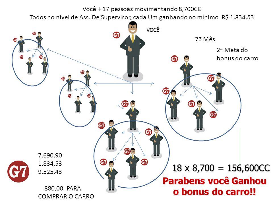VOCÊ Você + 17 pessoas movimentando 8,700CC Todos no nível de Ass. De Supervisor, cada Um ganhando no mínimo R$ 1.834,53 7º Mês 18 x 8,700 = 156,600CC