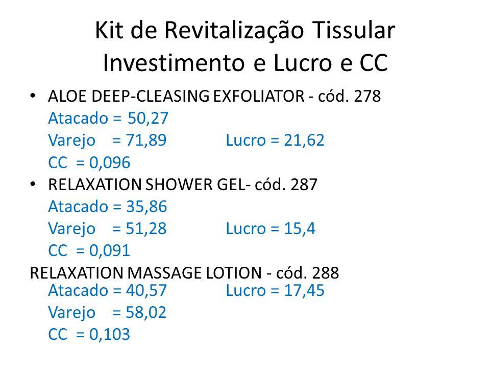 Investimento, lucro e CC • Vendendo 30 Kit por Mês Preço do Kit Atacado R$ 126,70 – Varejo R$ 181,18 – Lucro R$ 54,48 Lucro = R$ 1.634,43 CC = 8,700 Conceito para venda.
