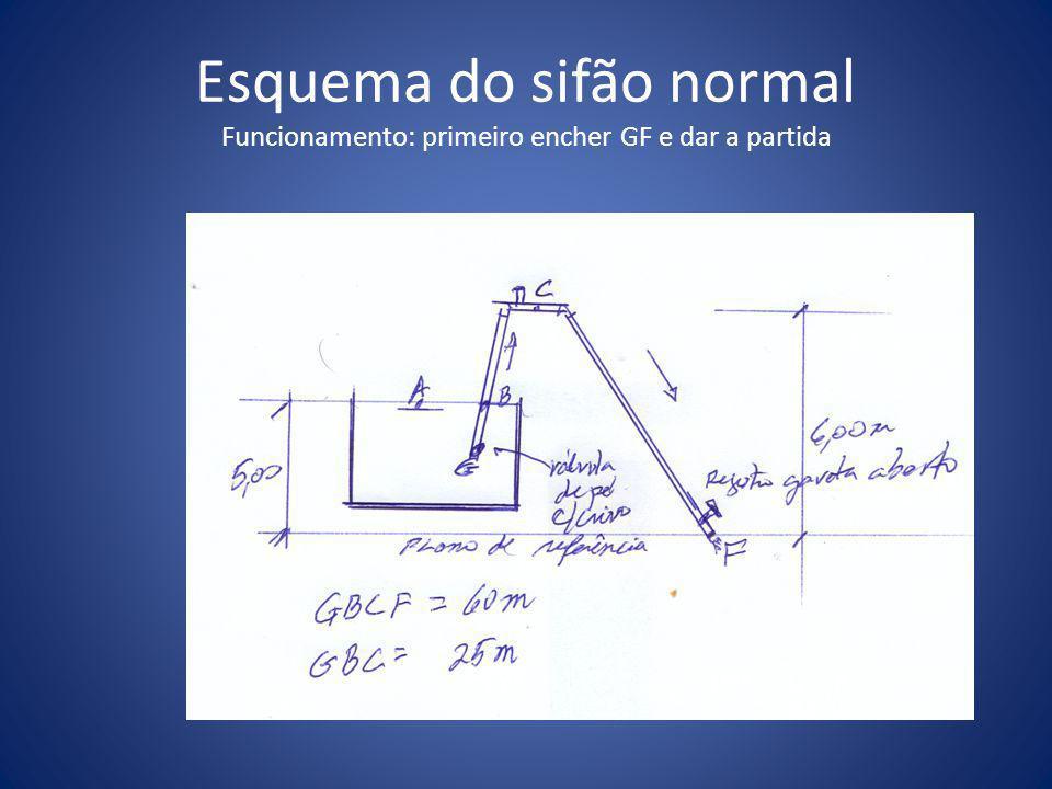 Esquema do sifão normal Funcionamento: primeiro encher GF e dar a partida