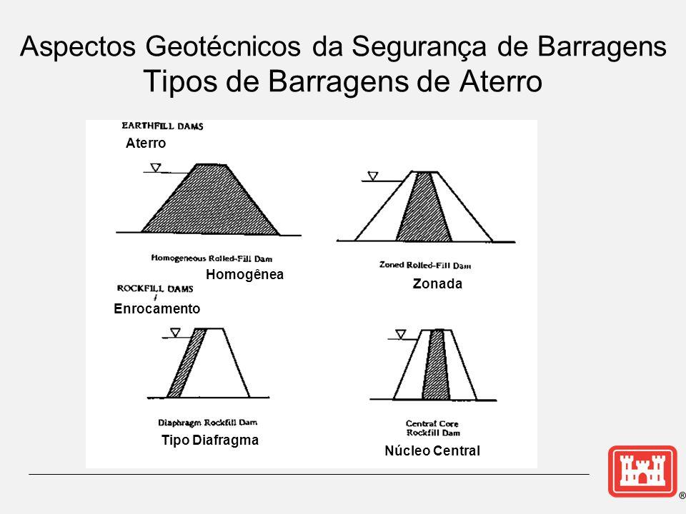 Aspectos Geotécnicos da Segurança de Barragens Tipos de Barragens de Aterro Aterro Homogênea Zonada Enrocamento Tipo Diafragma Núcleo Central