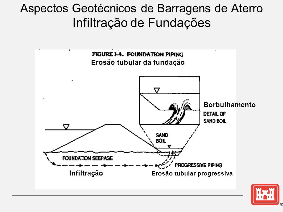 Aspectos Geotécnicos de Barragens de Aterro Infiltração de Fundações Erosão tubular da fundação Infiltração Erosão tubular progressiva Borbulhamento