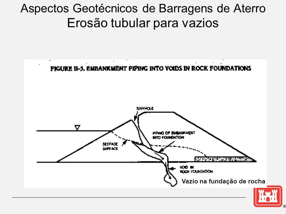 Aspectos Geotécnicos de Barragens de Aterro Erosão tubular para vazios Vazio na fundação de rocha