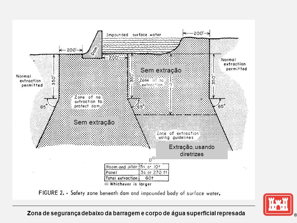 Zona de segurança debaixo da barragem e corpo de água superficial represada Sem extração Extração, usando diretrizes