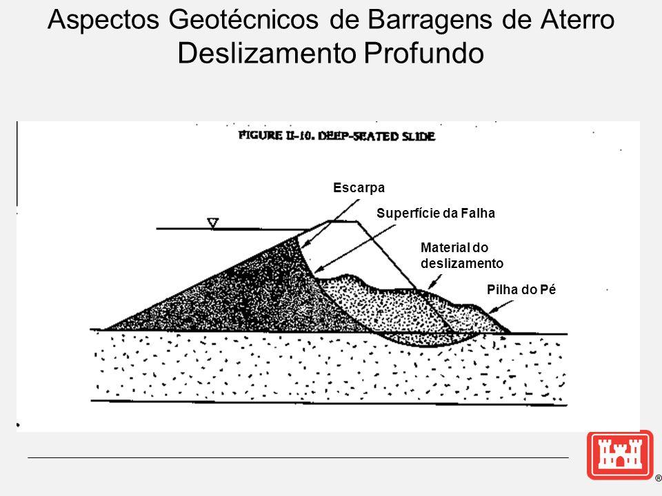 Aspectos Geotécnicos de Barragens de Aterro Deslizamento Profundo Escarpa Superfície da Falha Material do deslizamento Pilha do Pé
