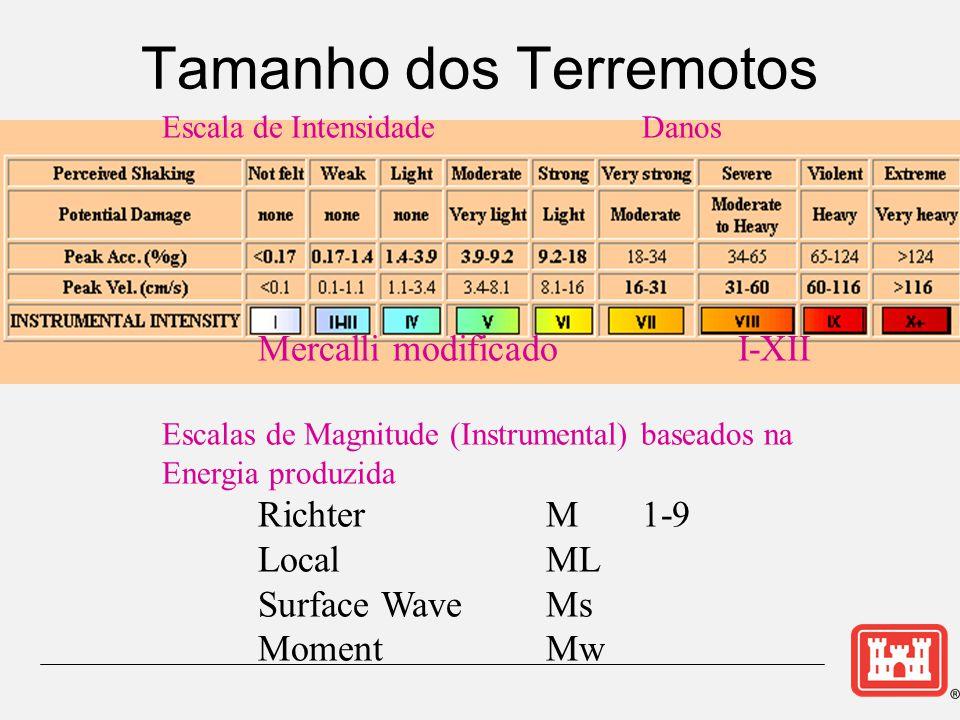 Tamanho dos Terremotos Escala de IntensidadeDanos Mercalli modificado I-XII Escalas de Magnitude(Instrumental) baseados na Energia produzida RichterM1