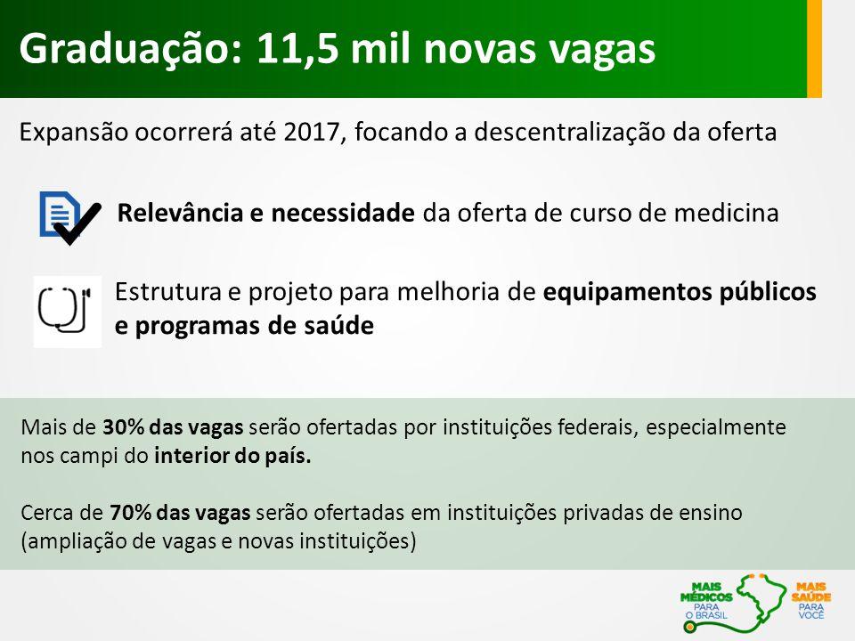 Expansão ocorrerá até 2017, focando a descentralização da oferta Graduação: 11,5 mil novas vagas Mais de 30% das vagas serão ofertadas por instituições federais, especialmente nos campi do interior do país.