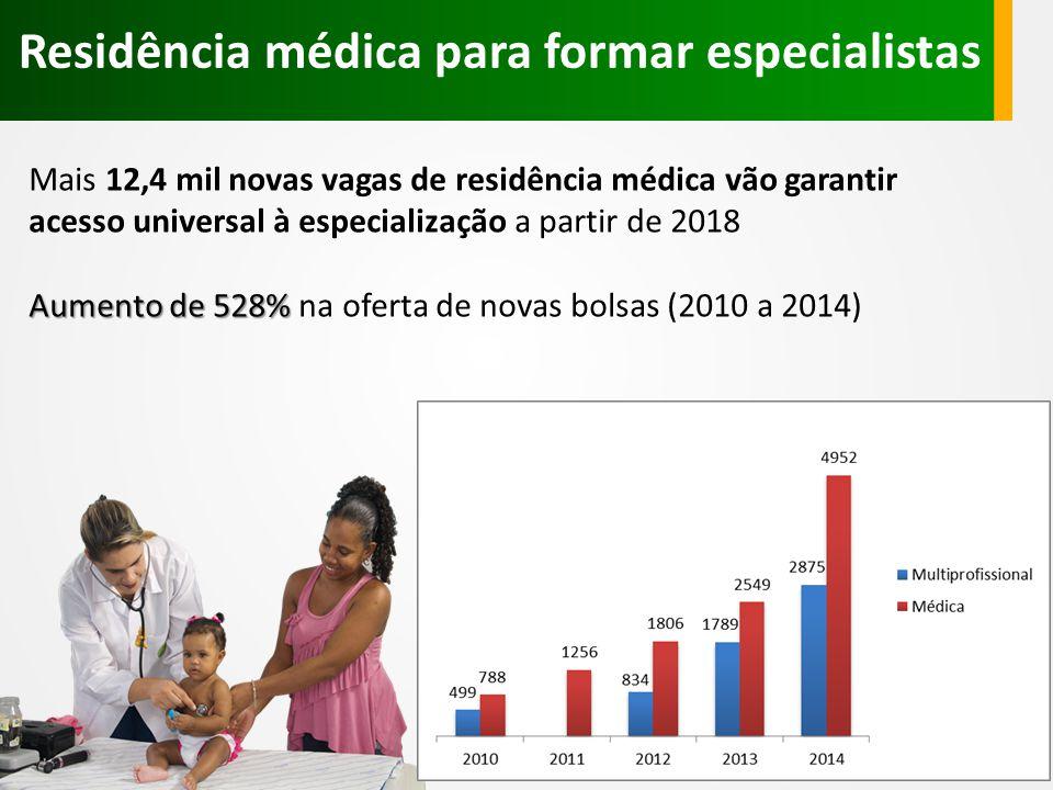 Mais 12,4 mil novas vagas de residência médica vão garantir acesso universal à especialização a partir de 2018 Aumento de 528% Aumento de 528% na oferta de novas bolsas (2010 a 2014) Residência médica para formar especialistas