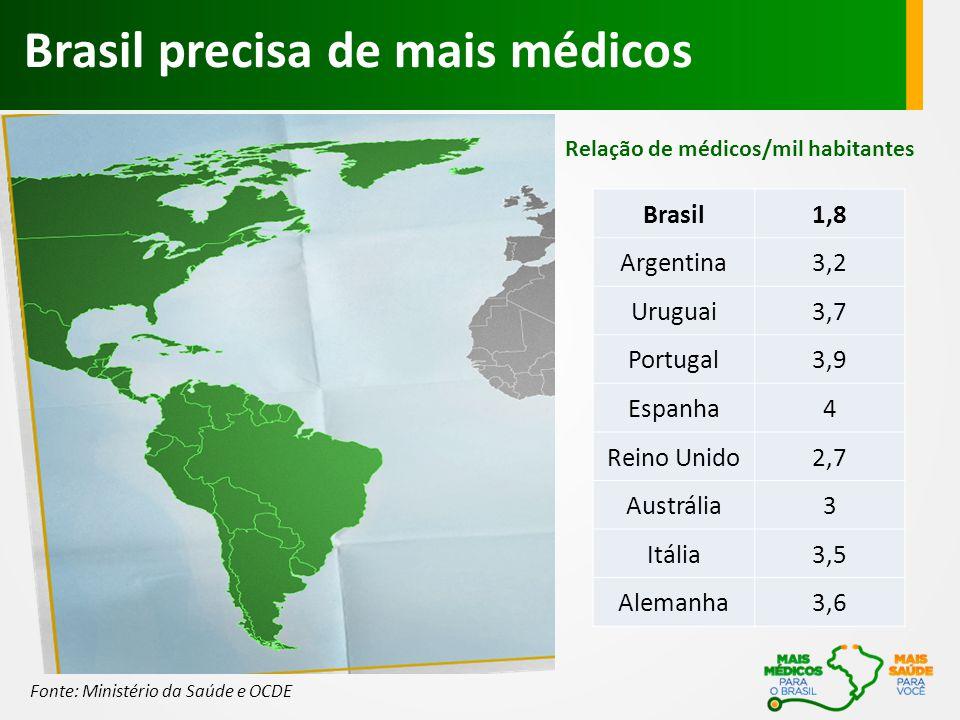 Brasil precisa de mais médicos Brasil1,8 Argentina3,2 Uruguai3,7 Portugal3,9 Espanha4 Reino Unido2,7 Austrália3 Itália3,5 Alemanha3,6 Relação de médicos/mil habitantes Fonte: Ministério da Saúde e OCDE