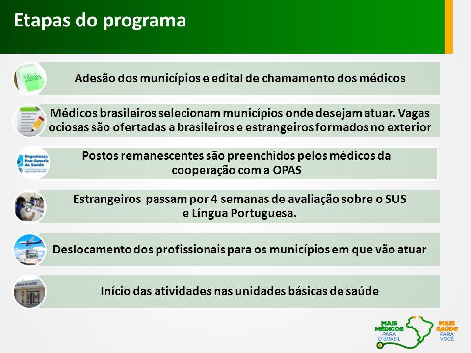 Etapas do programa Adesão dos municípios e edital de chamamento dos médicos Médicos brasileiros selecionam municípios onde desejam atuar.