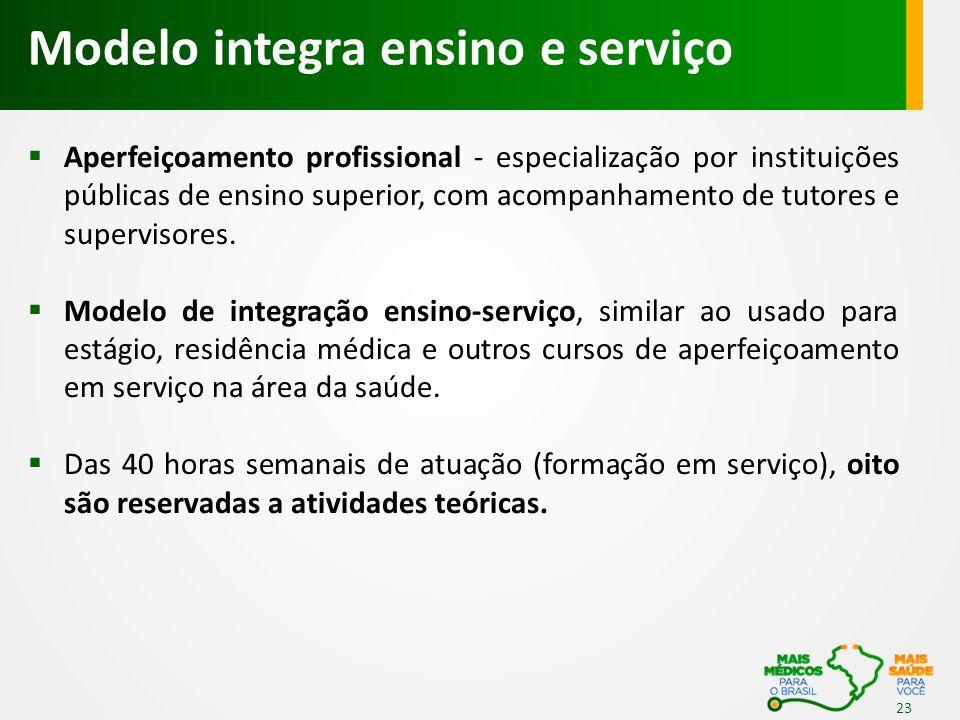 Modelo integra ensino e serviço 23  Aperfeiçoamento profissional - especialização por instituições públicas de ensino superior, com acompanhamento de tutores e supervisores.