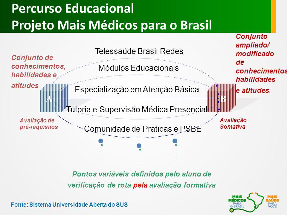 Percurso Educacional Projeto Mais Médicos para o Brasil Conjunto de conhecimentos, habilidades e atitudes Conjunto ampliado/ modificado de conhecimentos, habilidades e atitudes.