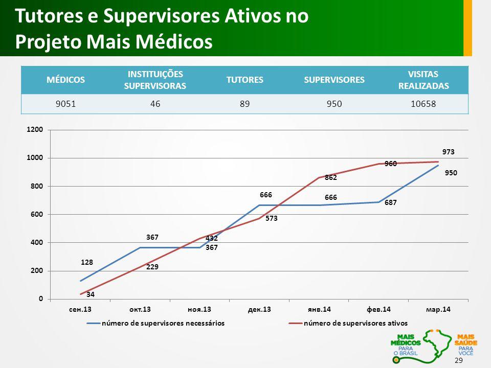 Tutores e Supervisores Ativos no Projeto Mais Médicos 29 MÉDICOS INSTITUIÇÕES SUPERVISORAS TUTORESSUPERVISORES VISITAS REALIZADAS 9051468995010658