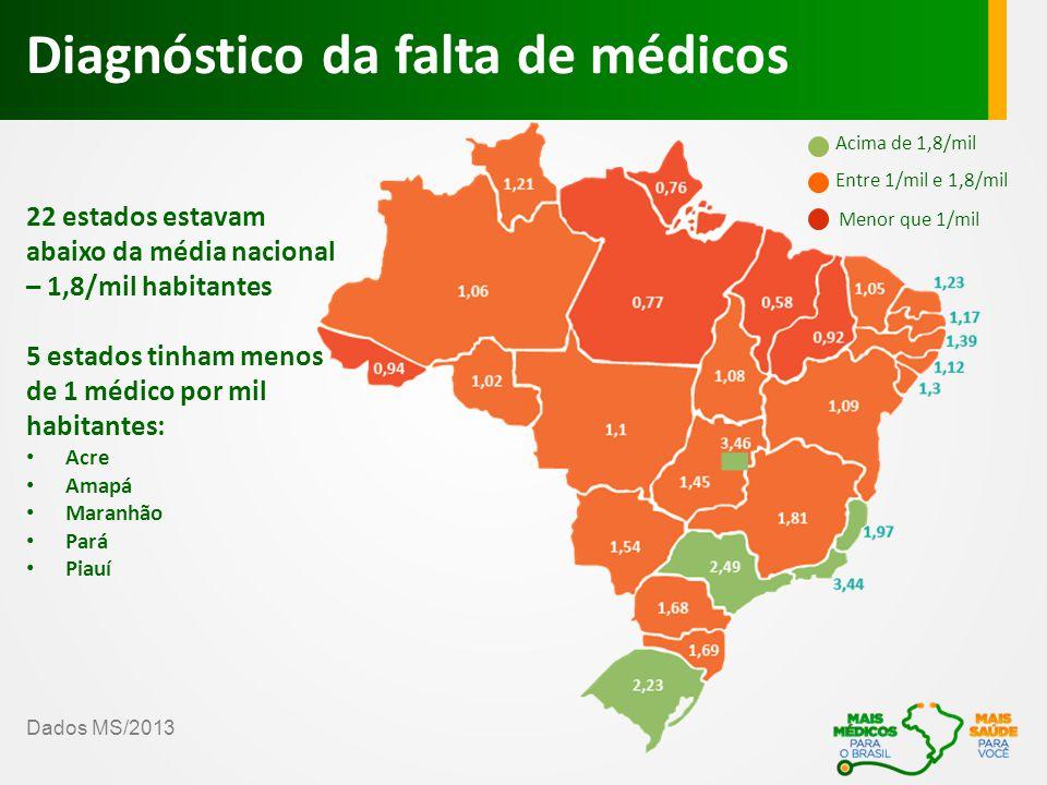 Brasil possui 18.792 vagas em cursos de Medicina, em instituições públicas e privadas.