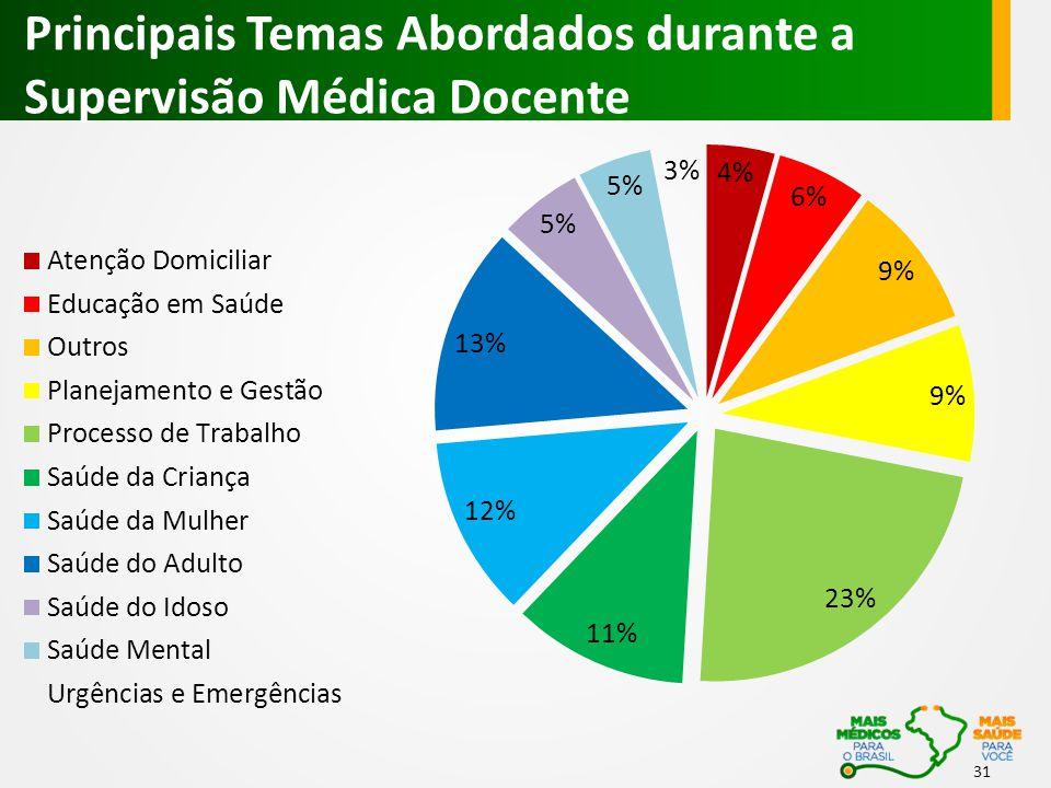 Principais Temas Abordados durante a Supervisão Médica Docente 31